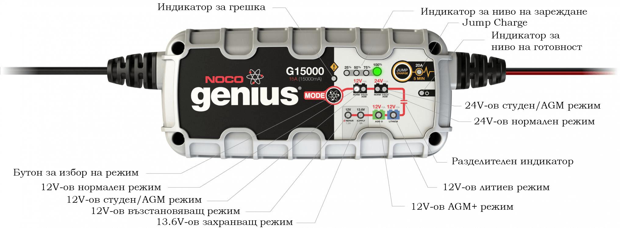 ЗАРЯДНО Noco G15000 12/24V 15A/7.5A